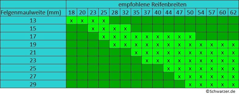 Infografik: Tabelle für Fahrradreifengrößen nach ETRTO (#01)